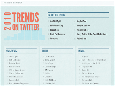 Top Twitter Trends in 2010 · Twitter