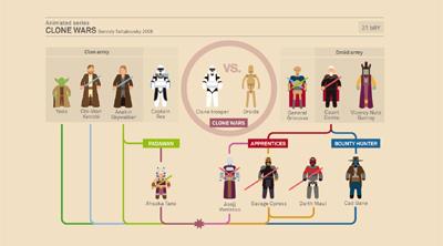 Star Wars Infographic