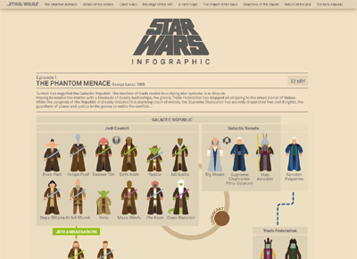 Star Wars Infographic