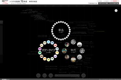 トヨタ自動車75年史|車両系統図