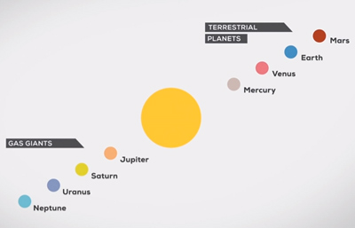The Solar System -- our home in space