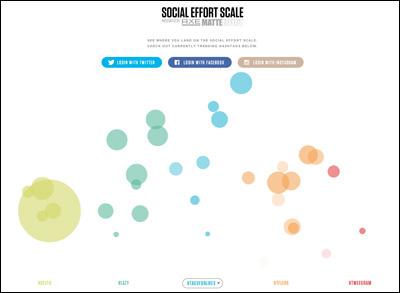 Social Effort Scale