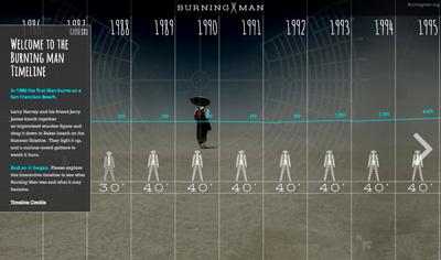 Timeline | Burning Man