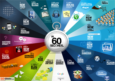60 Seconds - Things That Happen On Internet Every Sixty Seconds [Infographic]