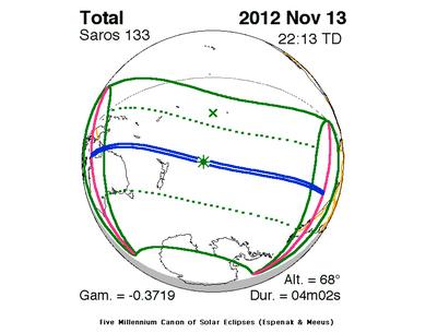 Eclipse 2012 nov